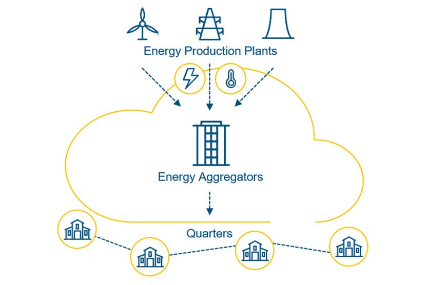 Infografik: Aggregator Services for Energy Communities