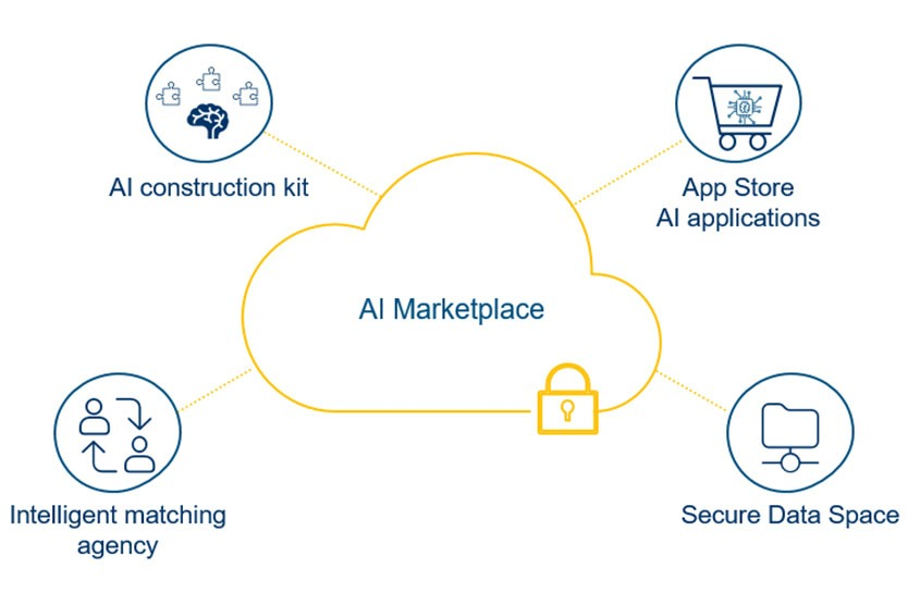 AI marketplace for product development