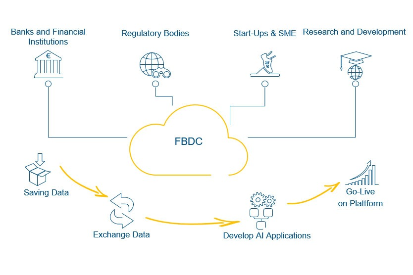 Financial Big Data Cluster (FBDC)