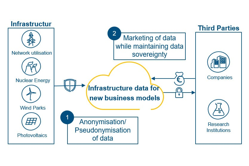 Infrastructure data for new business models