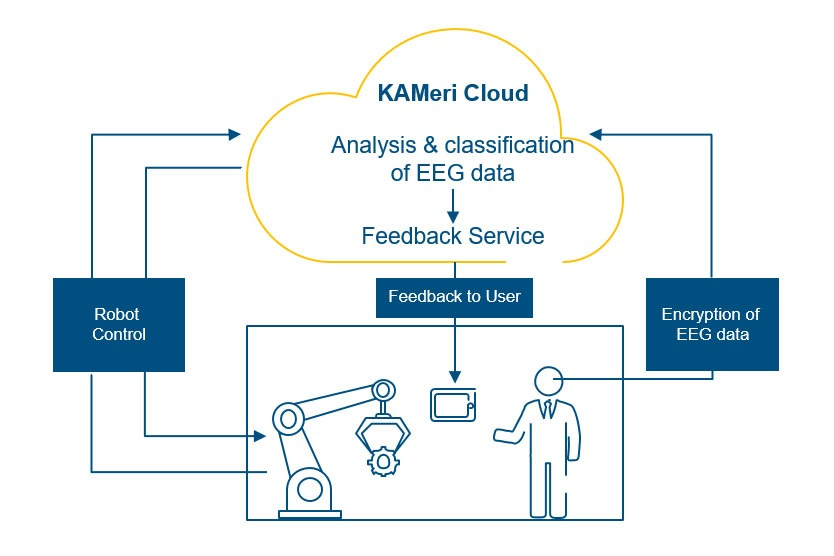 KAMeri – Cognition-based workplace safety for human-machine interaction