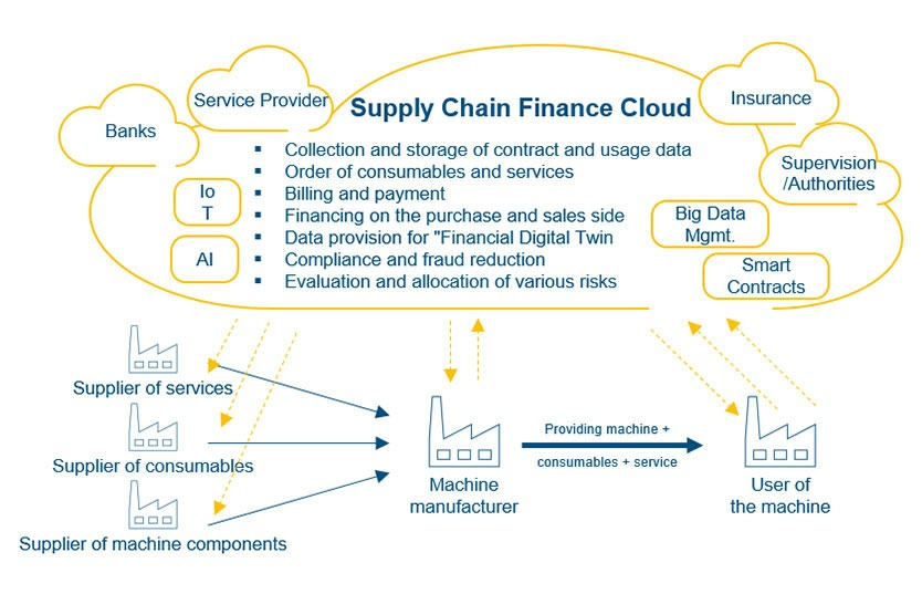 Infografik: Pay-per-Use Supply Chain Finance