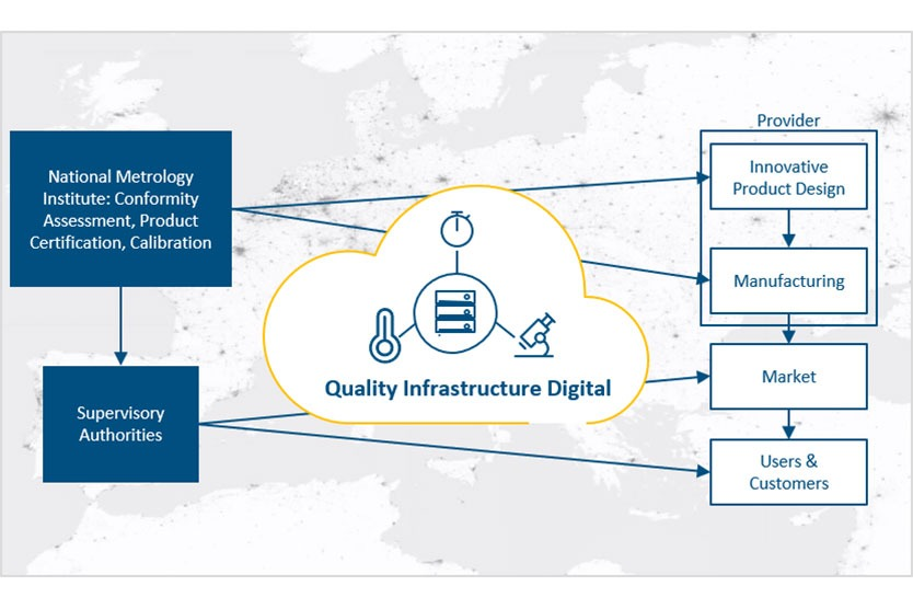 Quality Infrastructure 'Digital' (QI-Digital)