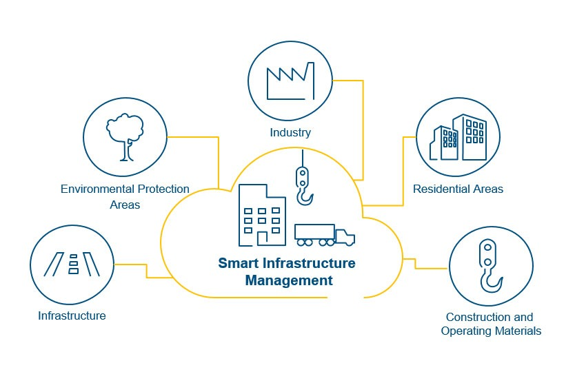 Smart Infrastructure Management